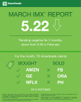 TD Ameritrade March 2018 Investor Movement Index (Graphic: TD Ameritrade)