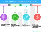 Technavio has published a new market research report on the global prosthetic robot arm market from 2018-2022. (Graphic: Business Wire)