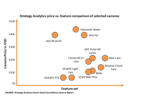 Exhibit 1: Strategy Analytics price versus feature comparison of selected cameras (Photo: Business W ...