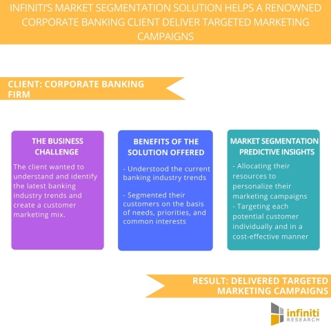 Infiniti's Market Segmentation Solution Helps a Renowned Corporate Banking Client Deliver Targeted Marketing Campaigns. (Graphic: Business Wire)