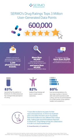 SERMO Drug Ratings Tops 3 Million User-Generated Data Points (Graphic: Business Wire)