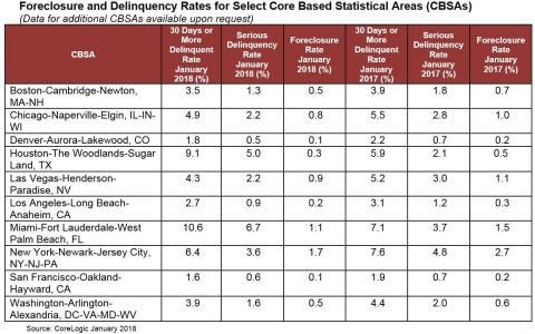 CoreLogic Foreclosure and Delinquency Rates for Select Core Based Statistical Areas (CBSAs), featuring January 2018 Data (Graphic: Business Wire)