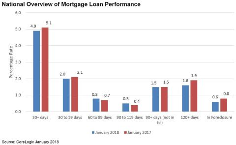 CoreLogic National Overview of Mortgage Loan Performance, featuring January 2018 Data (Graphic: Busi ...