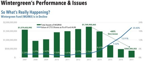 Wintergreen's Performance & Issues (Graphic: Business Wire)