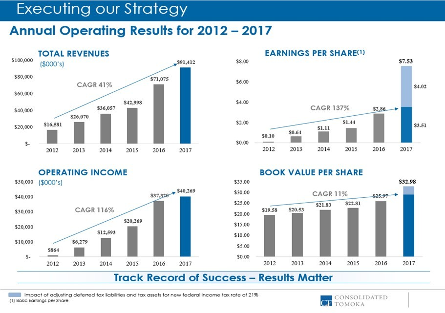 ConsolidatedTomoka Releases Investor Presentation And Mails Letter