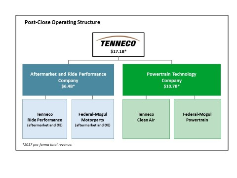 Upon completion of the acquisition, Tenneco will operate the combined businesses under a structure d ...