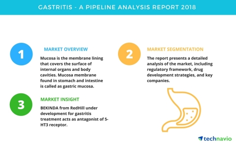 Technavio has published a new market research report on drug development pipeline for gastritis from 2018-2022. (Graphic: Business Wire)