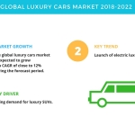 Global Luxury Cars Market – Trends, Drivers, and Challenges | Technavio