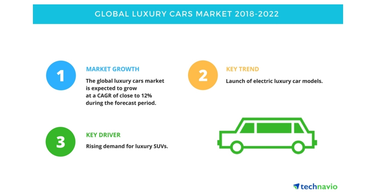 Global Luxury Cars Market Trends Drivers And Challenges