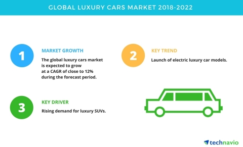 Technavio has published a new market research report on the global luxury cars market from 2018-2022 ...