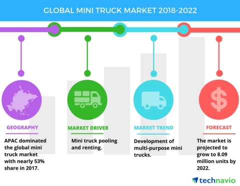 Technavio has published a new market research report on the global mini truck market from 2018-2022. (Graphic: Business Wire)