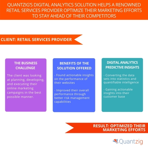 Quantzig's Digital Analytics Solution Helps a Renowned Retail Services Provider Optimize their Marketing Efforts to Stay Ahead of their Competitors. (Graphic: Business Wire)