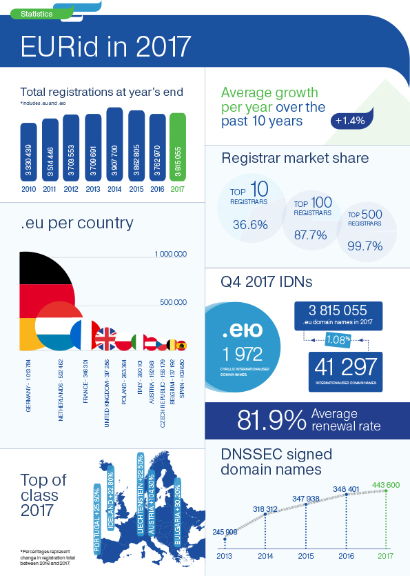 EURid\'s 2017 Annual Report Shows Positive Growth for the .eu ...