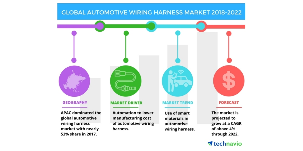 automotive wiring harness use of smart materials in automotive rh businesswire com Automotive Electrical Wire Automotive Wiring Plugs