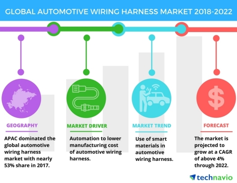 Technavio has published a new market research report on the global automotive wiring harness market from 2018-2022. (Graphic: Business Wire)
