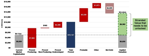Chart 9: Stranded value that needs to be unlocked (Graphic: Business Wire)