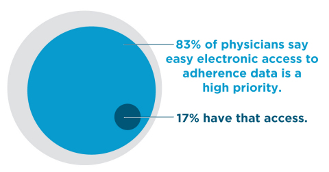 83% of physicians say easy access to adherence data is a high priority, but only 17% have access to it. (Graphic: Business Wire)