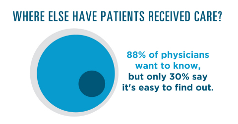 88% of physicians want to know where else their patients have received care, but only 30% say it's easy to find that information electronically. (Graphic: Business Wire)