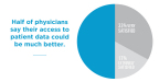 Half of physicians say their access to patient data could be much better. (Graphic: Business Wire)
