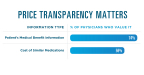 Prescription price transparency matters to physicians. 74% of physicians value having electronic access to their patient's medical benefit information, and 59% value having electronic access to cost information for therapeutic alternatives. (Graphic: Business Wire)