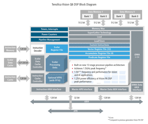 Built on a new, faster processor architecture, the Cadence® Tensilica® Vision Q6 DSP offers 1.5X greater vision and AI performance than its predecessor, the Vision P6 DSP, and 1.25X better power efficiency at the Vision P6 DSP's peak performance. The Vision Q6 DSP is targeted for embedded vision and on-device AI applications in the smartphone, surveillance camera, automotive, AR/VR, drone and robotics markets. (Graphic: Business Wire)