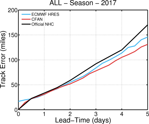 At all forecast lead times beyond 2 days, CFAN's forecast (red) was more accurate than those of the ECMWF high-resolution model (blue) and the official NHC forecast (black). (Graphic: Business Wire)