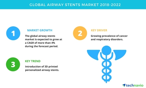 Technavio has published a new market research report on the global airway stents market from 2018-2022. (Graphic: Business Wire)
