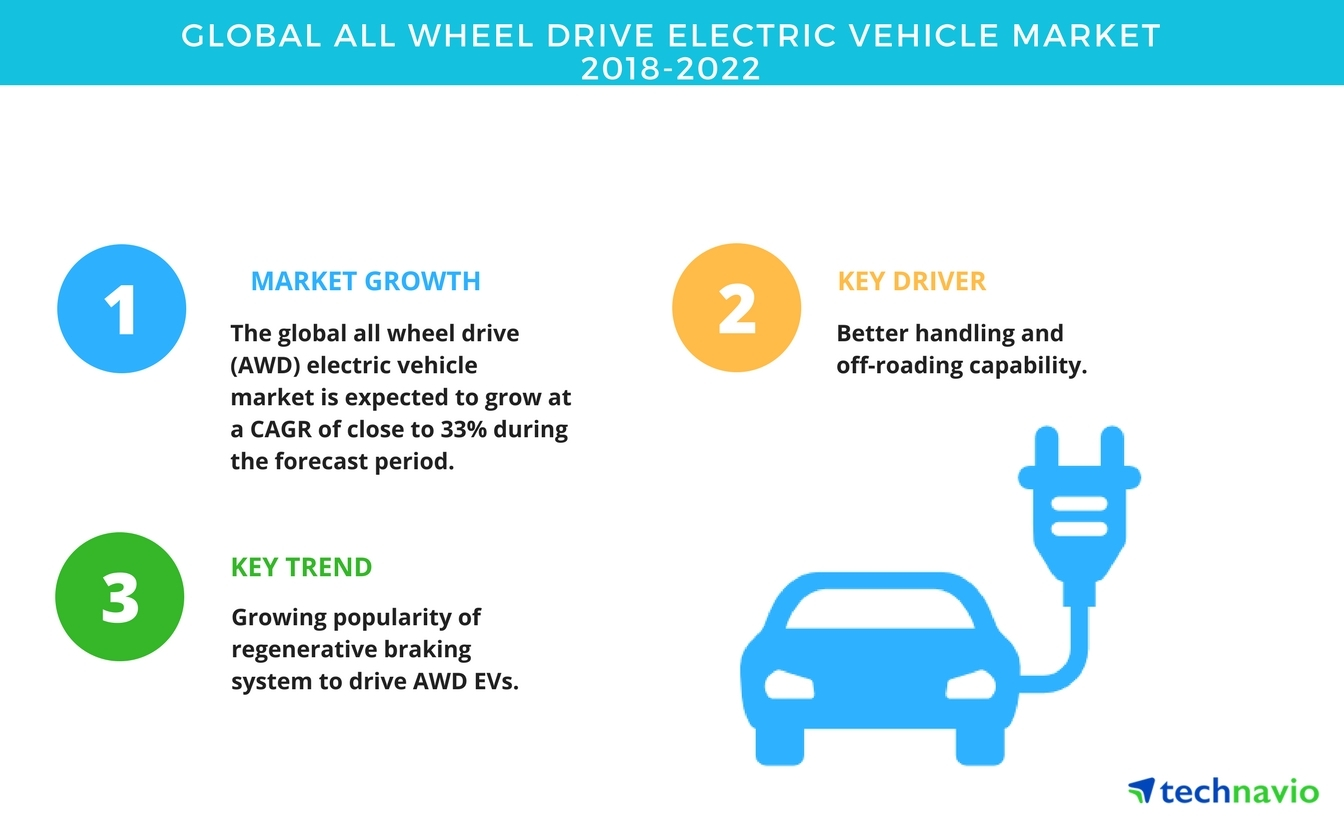 Global All Wheel Drive Electric Vehicle Market Growth Ysis And Forecast Technavio Business Wire