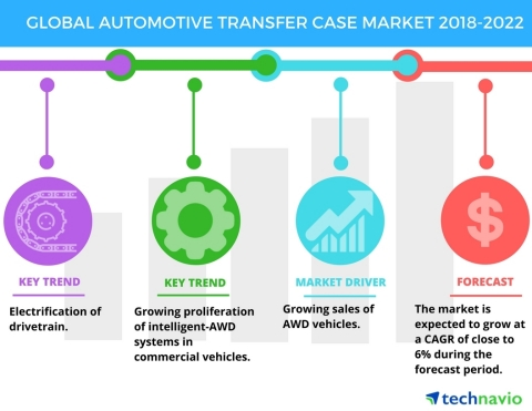 Technavio has published a new market research report on the global automotive transfer case market from 2018-2022. (Graphic: Business Wire)