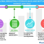 Breastmilk Storage Bags and Bottles Market – Advent of Special Coolers to Boost Growth | Technavio