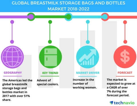 Technavio has published a new market research report on the global breastmilk storage bags and bottles market from 2018-2022. (Graphic: Business Wire)