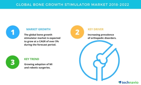Technavio has published a new market research report on the global bone growth stimulators market from 2018-2022. (Graphic: Business Wire)