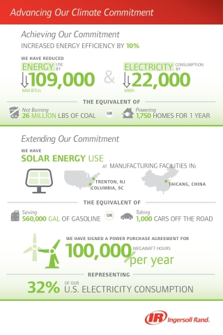 Ingersoll Rand achieved a significant milestone in its global Climate Commitment ahead of schedule and is deepening its commitment with on-site and off-site renewable energy investments. (Graphic: Business Wire)