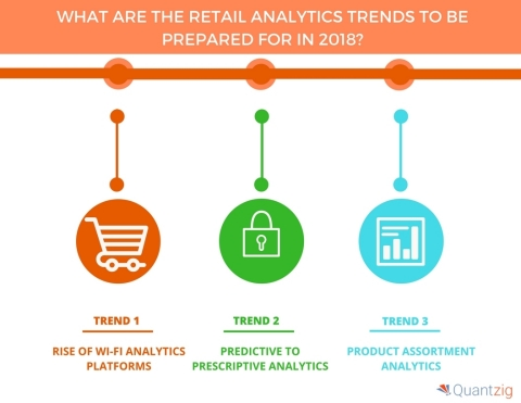 What Are the Retail Analytics Trends to Be Prepared for in 2018. (Graphic: Business Wire)