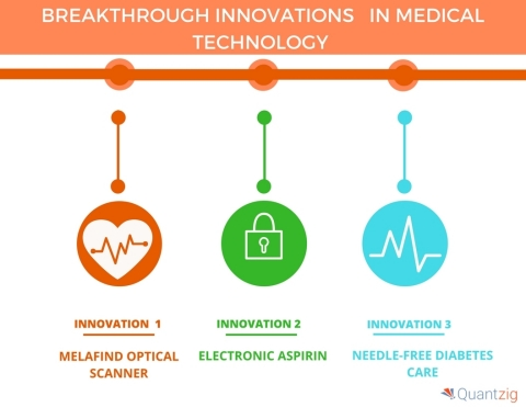 Breakthrough innovations in medical technology (Graphic: Business Wire)