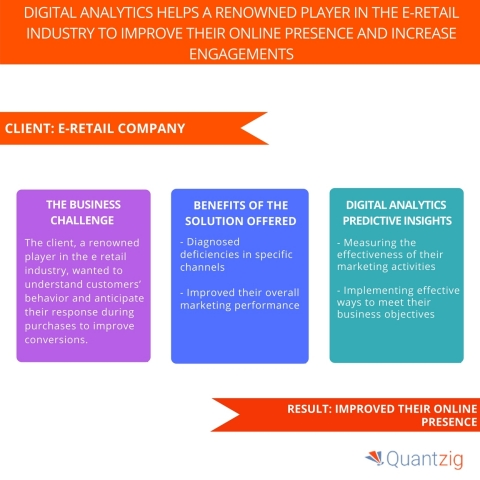Digital Analytics Helps a Renowned Player in the E-retail Industry to Improve Their Online Presence and Increase Engagements. (Graphic: Business Wire)