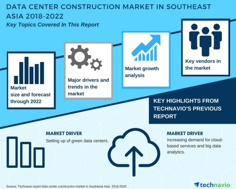 Technavio has published a new market research report on the data center construction market in Southeast Asia from 2018-2022. (Graphic: Business Wire)