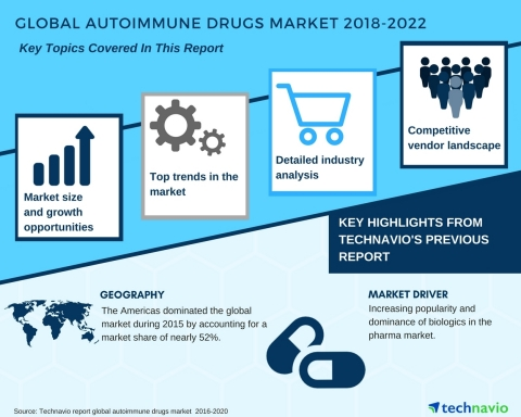 Technavio has published a new market research report on the global autoimmune drugs market from 2018-2022. (Graphic: Business Wire)