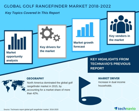 Technavio has published a new market research report on the global golf rangefinder market from 2018-2022.