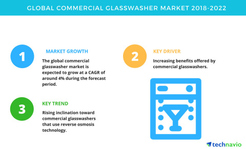 Technavio has published a new market research report on the global commercial glasswasher market from 2018-2022. (Graphic: Business Wire)