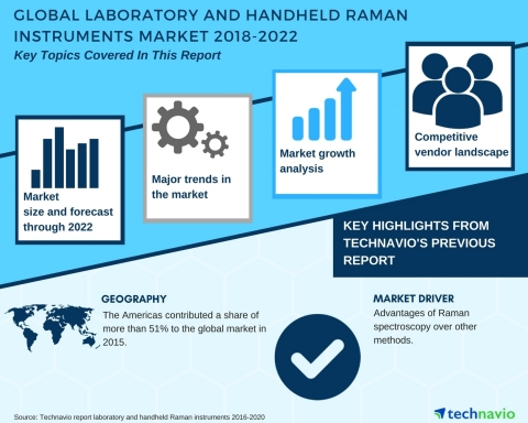 Technavio has published a new market research report on the laboratory and handheld Raman instruments market from 2018-2022. (Graphic: Business Wire)