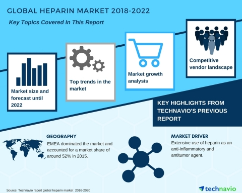 Technavio has published a new market research report on the global heparin market from 2018-2022. (Graphic: Business Wire)