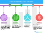 Technavio has published a new market research report on the global seeds market from 2018-2022. (Graphic: Business Wire)