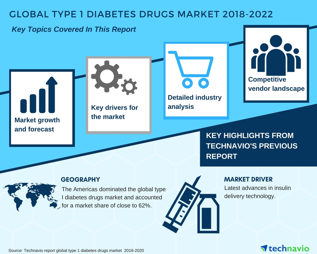 an analysis of diabetes Diabetes core update is a monthly  diabetes core update podcasts are free and  a low-fat dietary pattern and diabetes: a secondary analysis from the women .