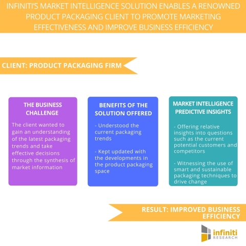 Infiniti's Market Intelligence Solution Enables a Renowned Product Packaging Client to Promote Marketing Effectiveness and Improve Business Efficiency. (Graphic: Business Wire)