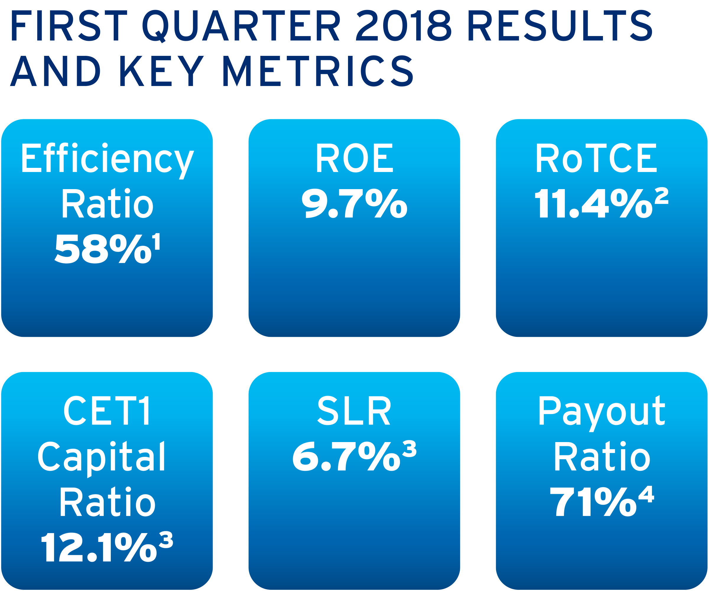 Citigroup Reports First Quarter 2018 Financial Results   Business Wire