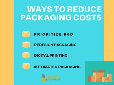 4 Secret Ways to Cut down on Packaging Costs. (Graphic: Business Wire)