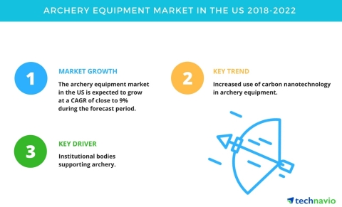 Technavio has published a new market research report on the archery equipment market in the US from 2018-2022. (Graphic: Business Wire)