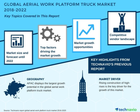 Technavio has published a new market research report on the aerial work platform (AWP) truck market from 2018-2022. (Graphic: Business Wire)