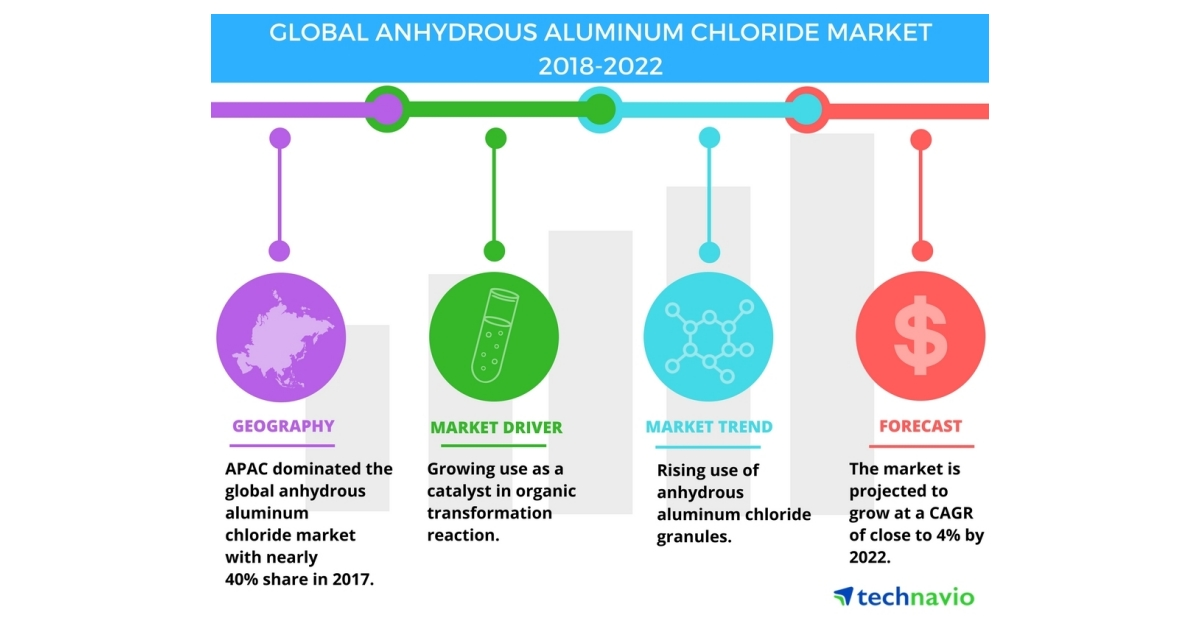 Top Factors Driving the Global Anhydrous Aluminum Chloride Market